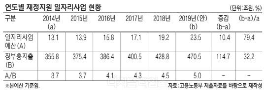"""""""일자리 예산 문제 투성이""""… 원안 사수 쉽지 않을 듯"""